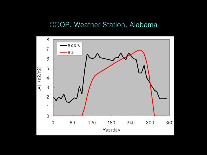COOP. Weather Station, Alabama