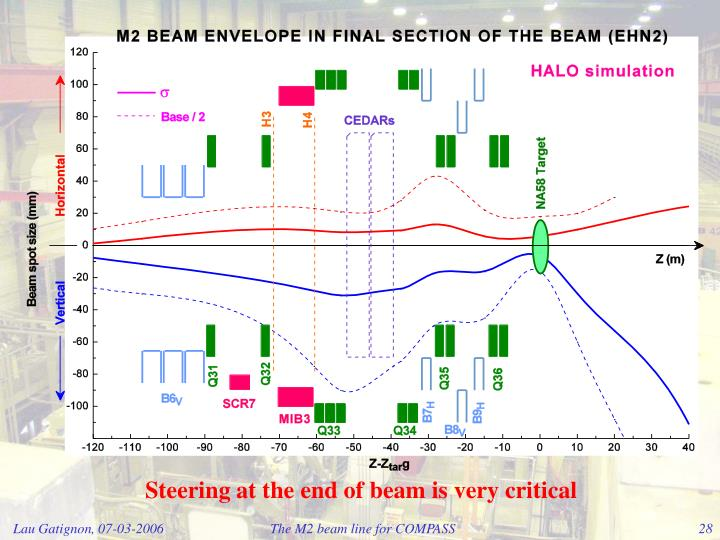 Steering at the end of beam is very critical
