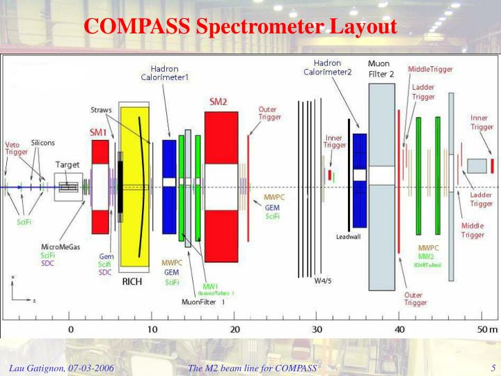 COMPASS Spectrometer Layout
