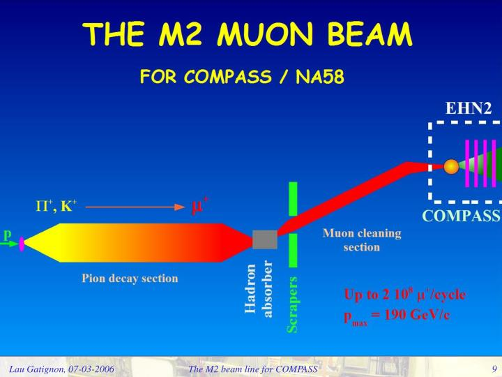The M2 beam line for COMPASS