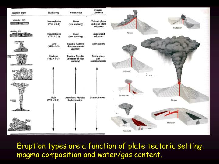 Eruption types are a function of plate tectonic setting, magma composition and water/gas content.