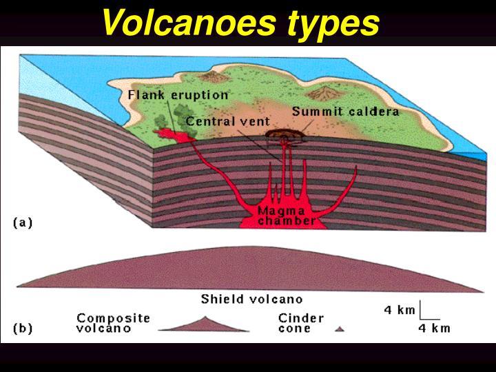 Volcanoes types