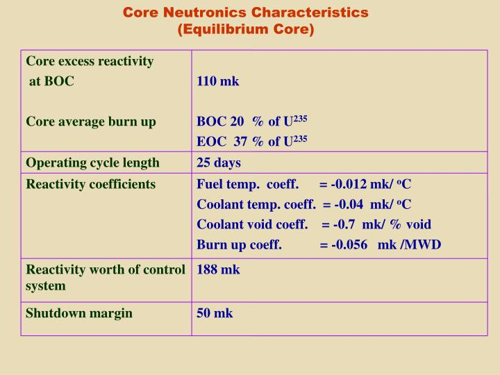 Core excess reactivity