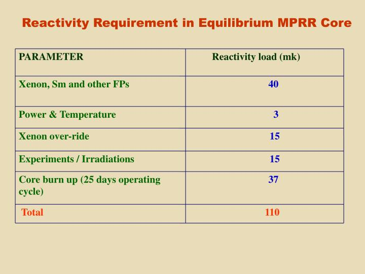 Reactivity Requirement in Equilibrium MPRR Core