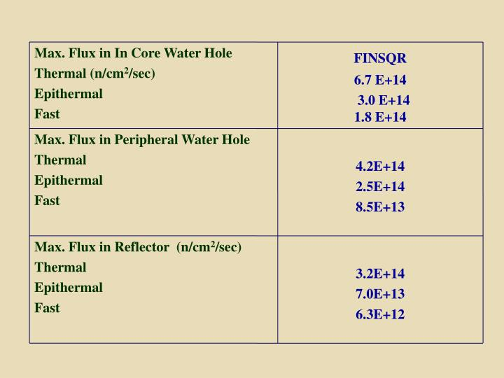 Max. Flux in In Core Water Hole