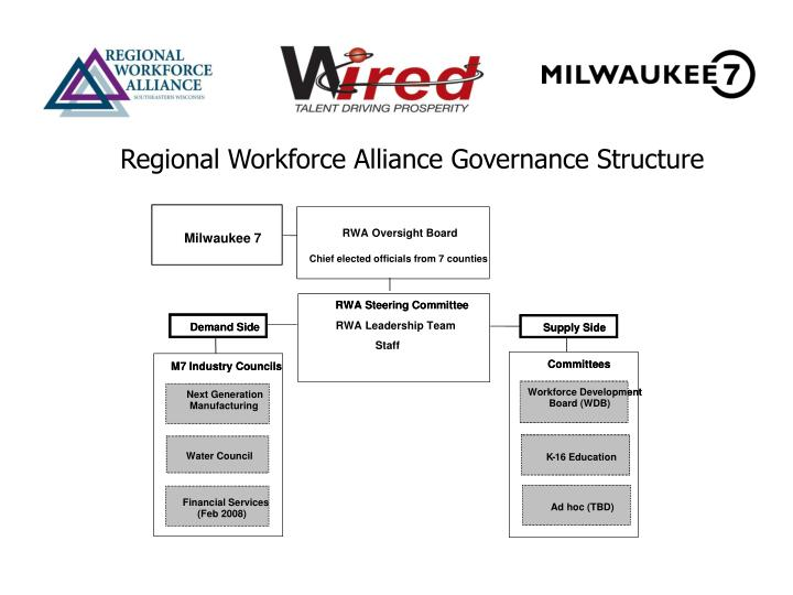 RWA Oversight Board