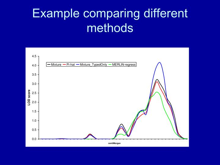 Example comparing different methods