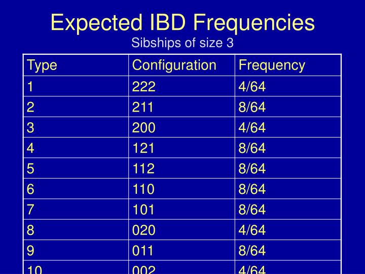 Expected IBD Frequencies
