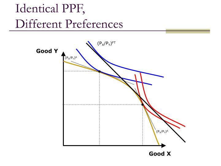 Identical PPF,