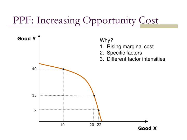 PPF: Increasing Opportunity Cost