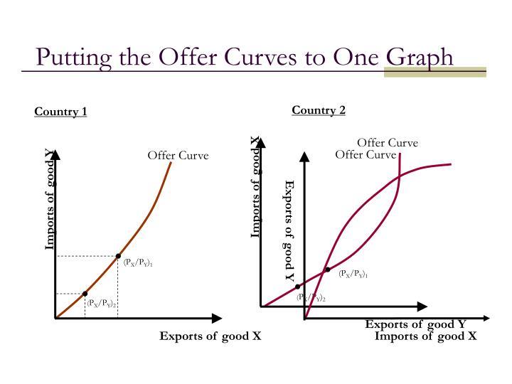 Offer Curve