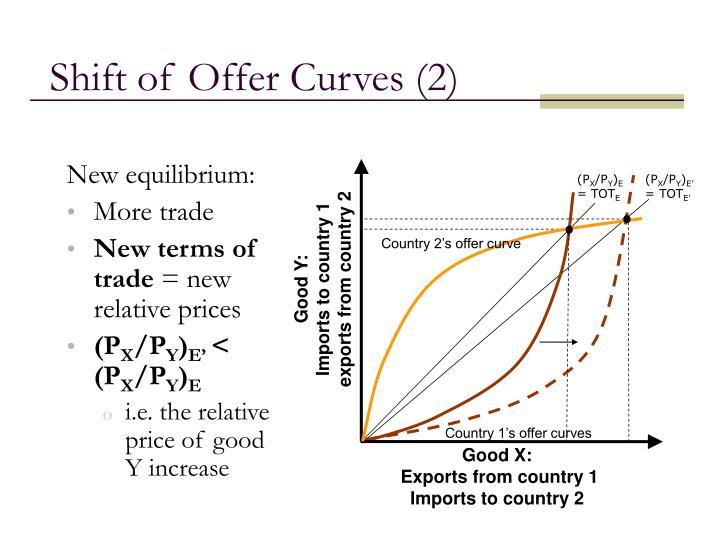 Shift of Offer Curves (2)