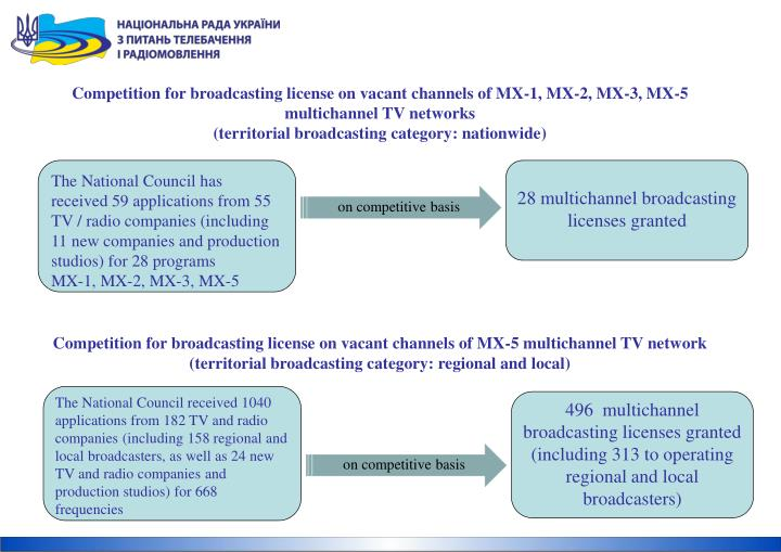 Competition for broadcasting license on vacant channels of MX