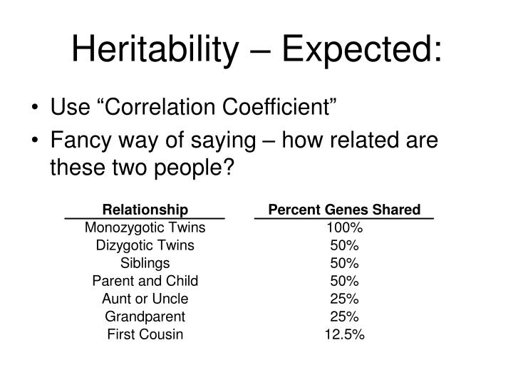 Heritability – Expected: