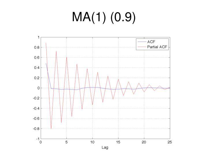 MA(1) (0.9)