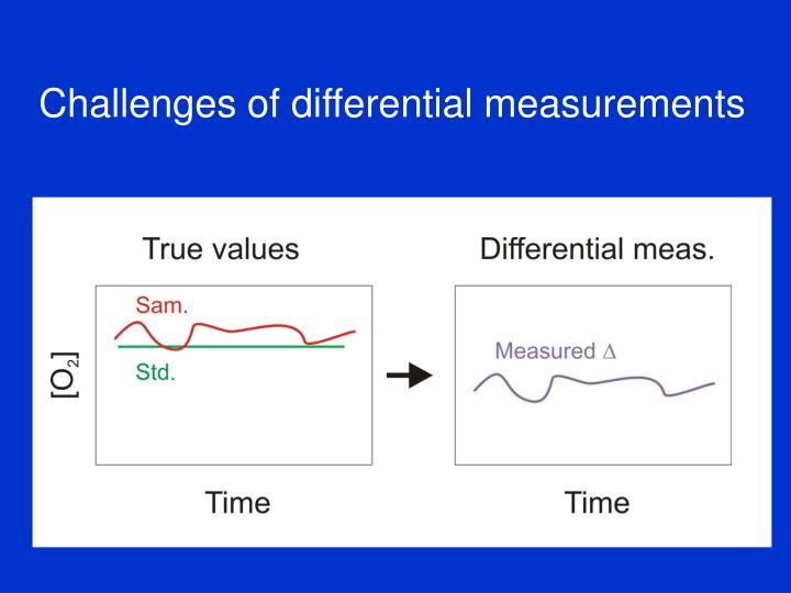 Challenges of differential measurements