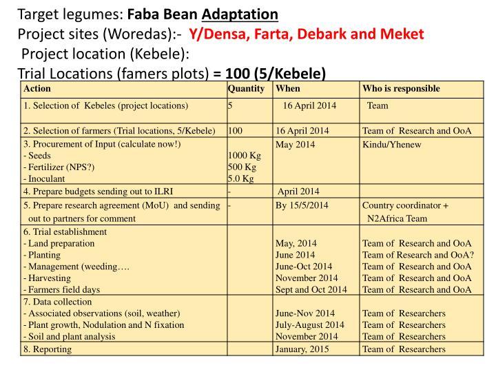 Target legumes: