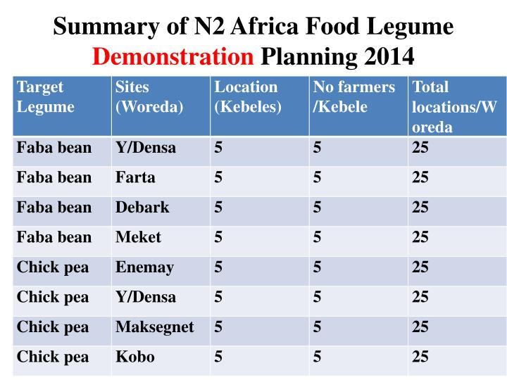 Summary of N2 Africa Food Legume