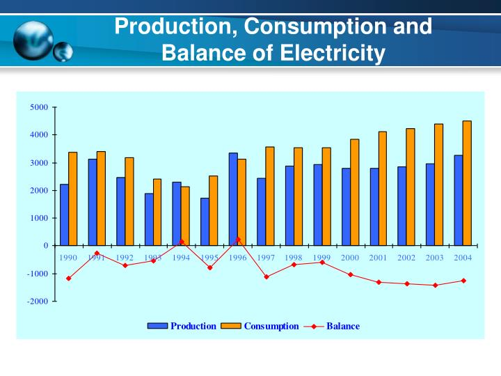 Production, Consumption and Balance of Electricity