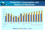 production consumption and balance of electricity