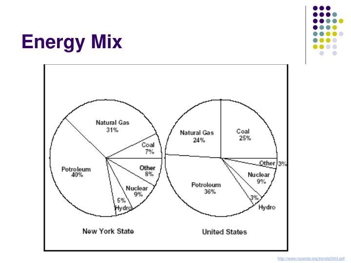Energy Mix