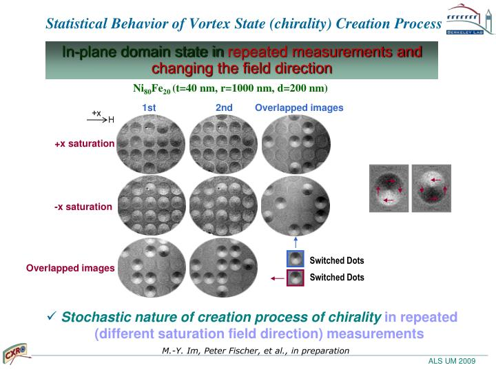 Statistical Behavior of Vortex State (chirality) Creation Process