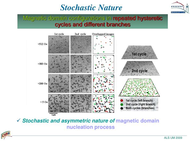 Stochastic Nature