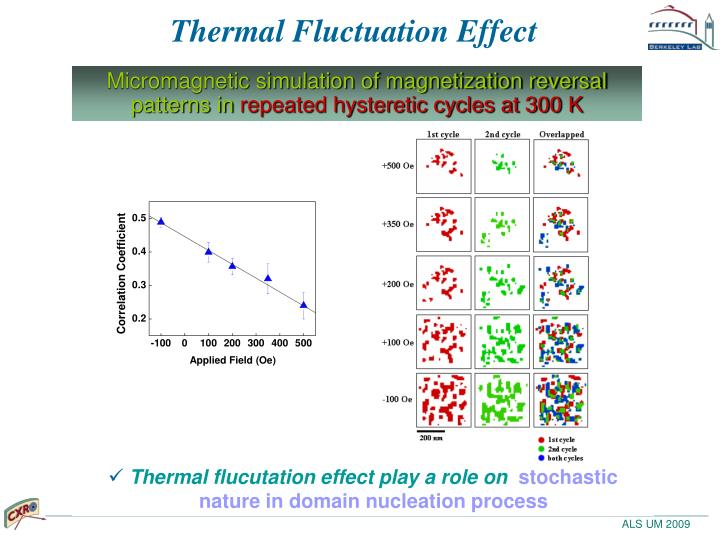 Thermal Fluctuation Effect