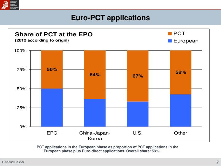 Euro-PCT applications