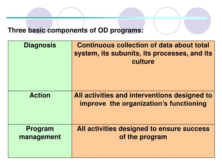 Three basic components of OD programs: