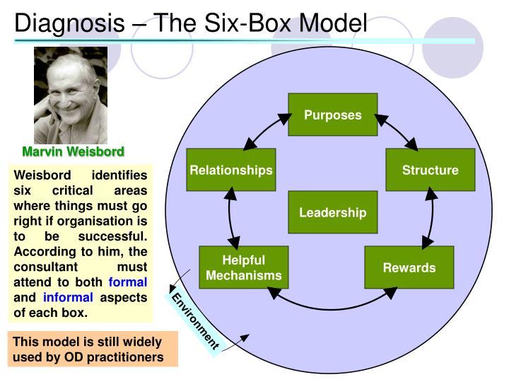 Diagnosis – The Six-Box Model