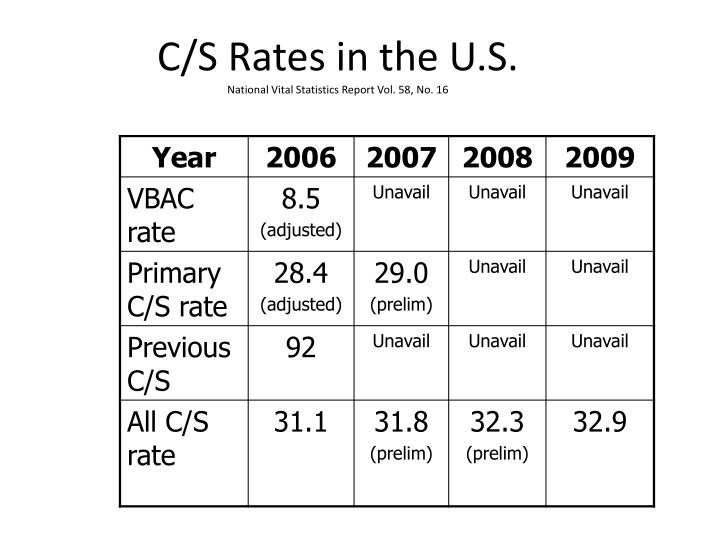C/S Rates in the U.S.