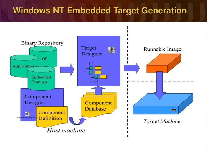 Windows NT Embedded Target Generation