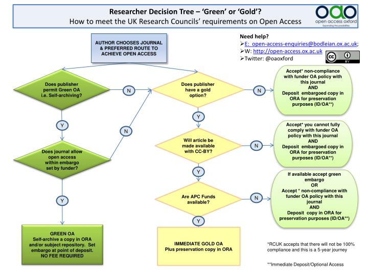 Researcher Decision Tree – 'Green' or 'Gold'?