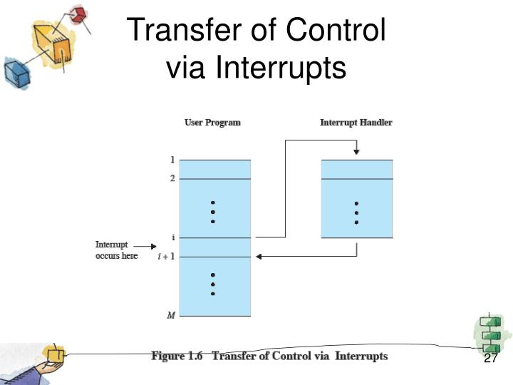 Transfer of Control