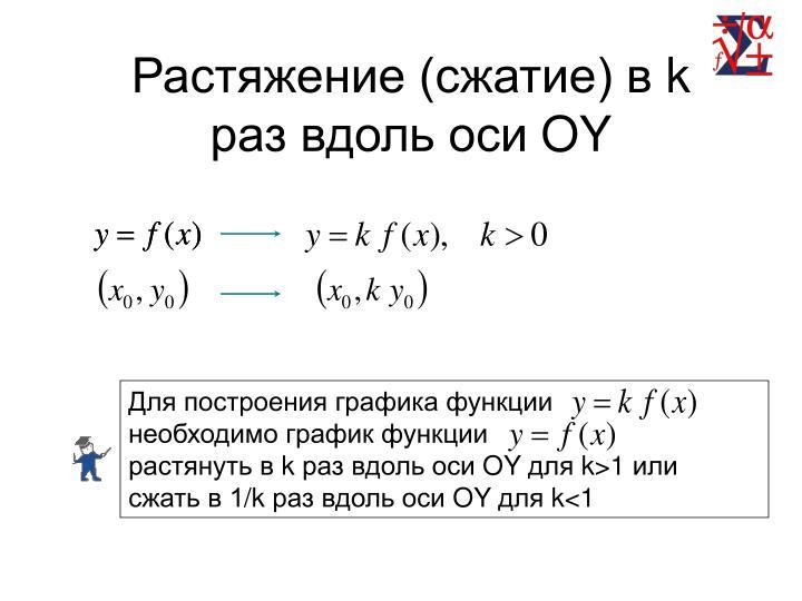Для построения графика функции                          необходимо график функции                     растянуть в