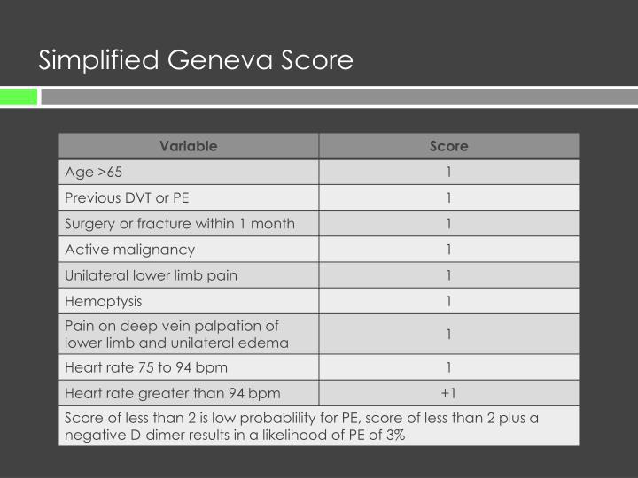 Simplified Geneva Score
