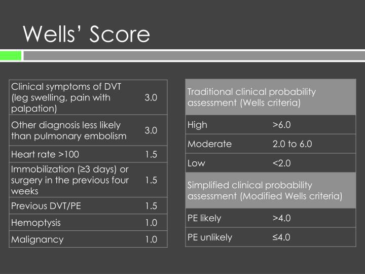Wells' Score