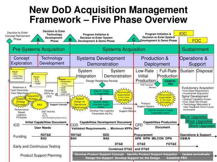 New DoD Acquisition Management