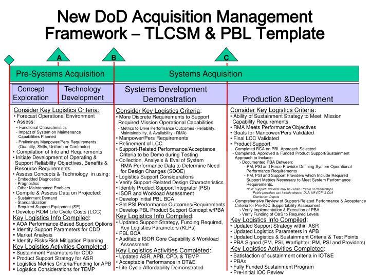 New DoD Acquisition Management