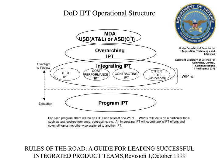 DoD IPT Operational Structure