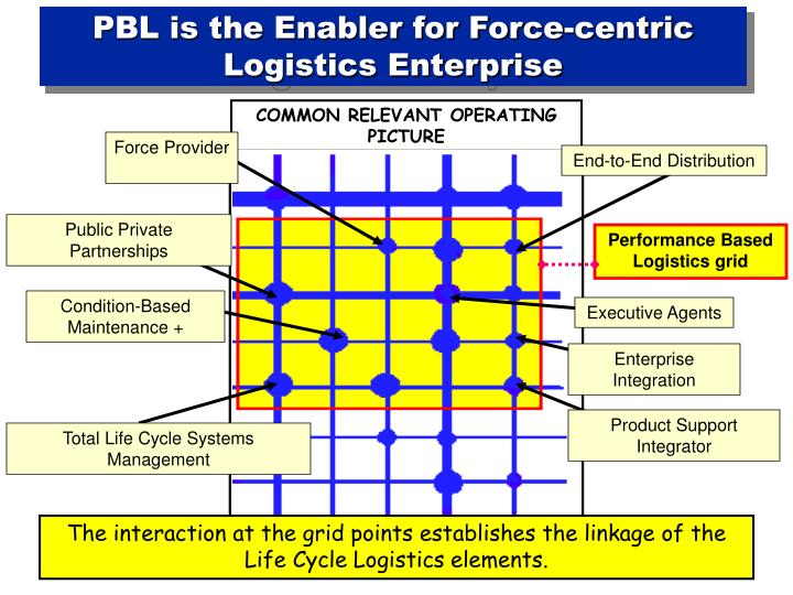 PBL is the Enabler for Force-centric Logistics Enterprise