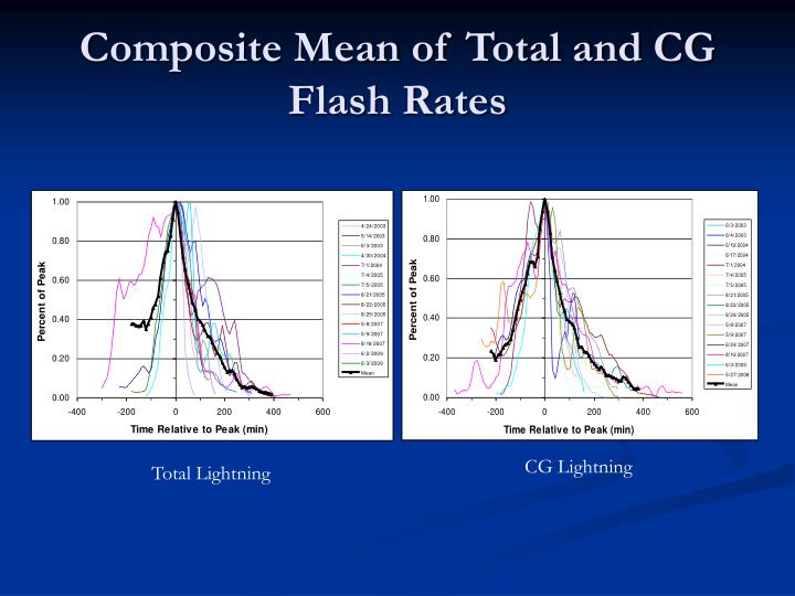 Composite Mean of Total and CG Flash Rates