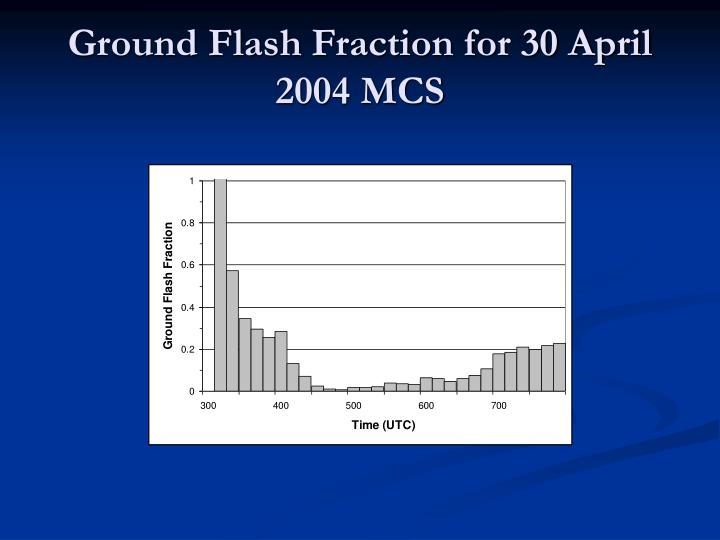 Ground Flash Fraction for 30 April 2004 MCS