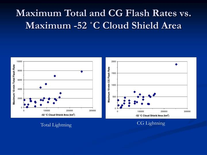 Maximum Total and CG Flash Rates vs. Maximum -52 ˚C Cloud Shield Area