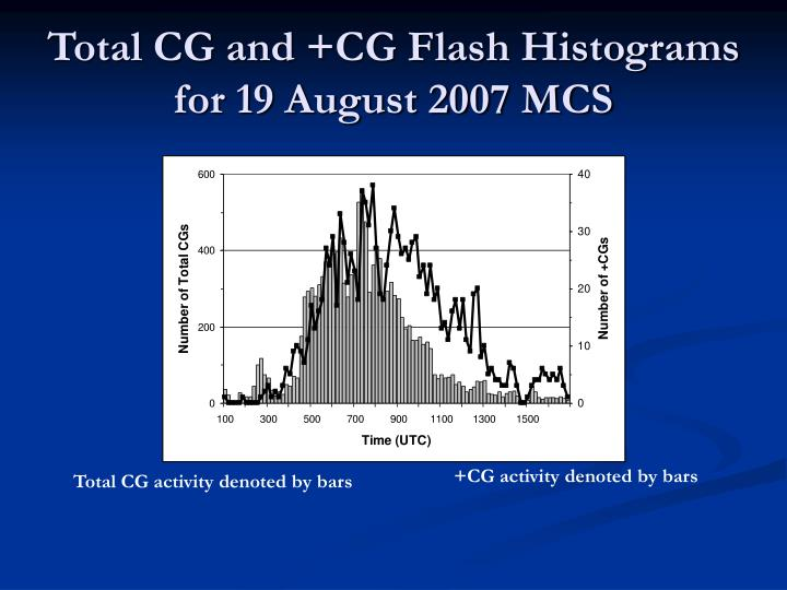 Total CG and +CG Flash Histograms for 19 August 2007 MCS