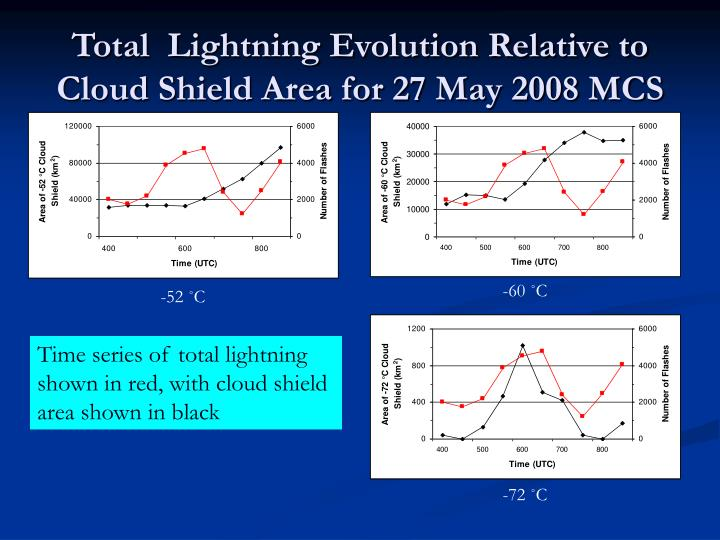 Total  Lightning Evolution Relative to Cloud Shield Area for 27 May 2008 MCS