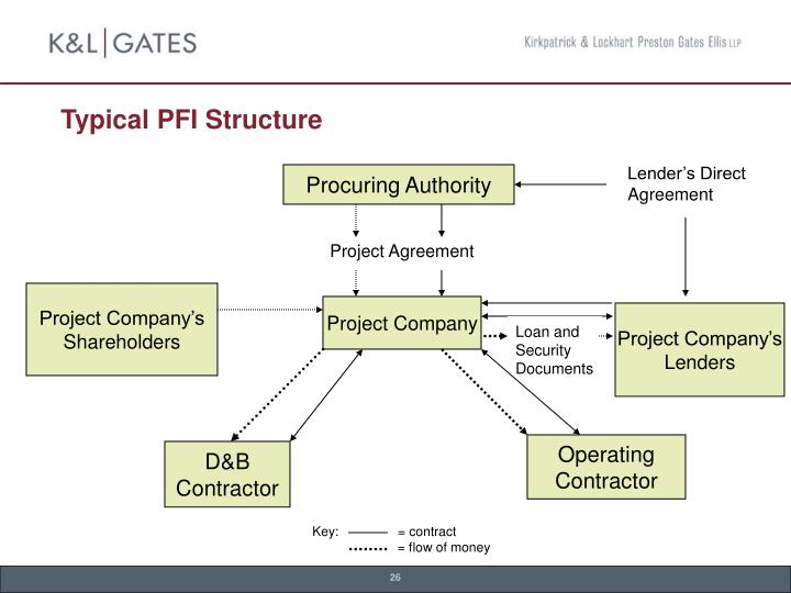 Typical PFI Structure