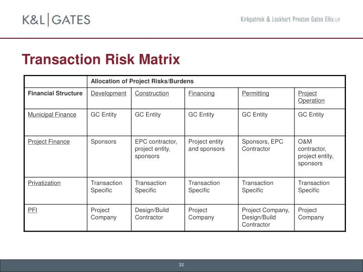 Transaction Risk Matrix