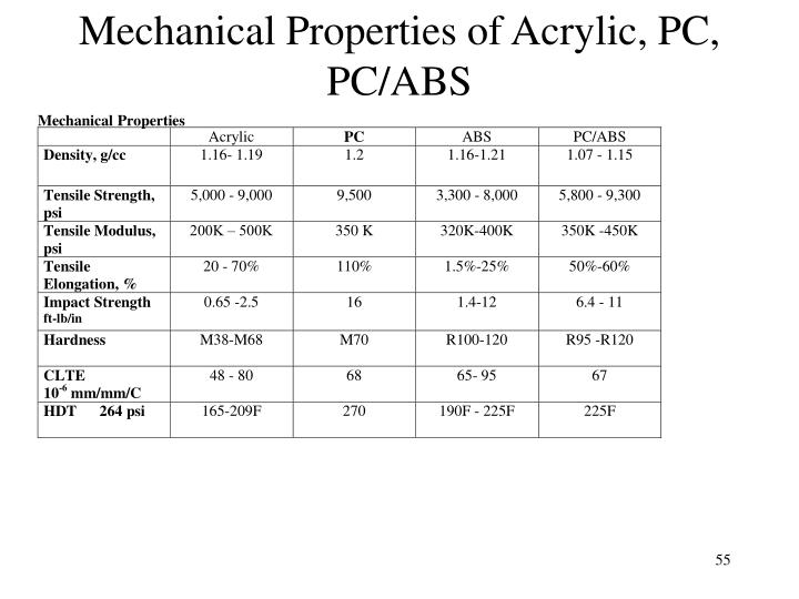 Mechanical Properties of Acrylic, PC, PC/ABS